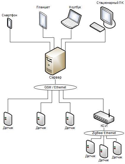 Автоматизированная система деформационного контроля  «Агат»